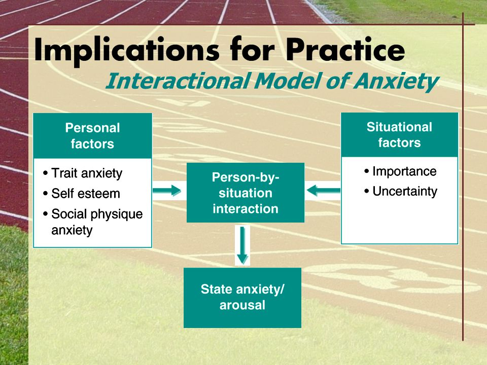 Implications for Practice Interactional Model of Anxiety