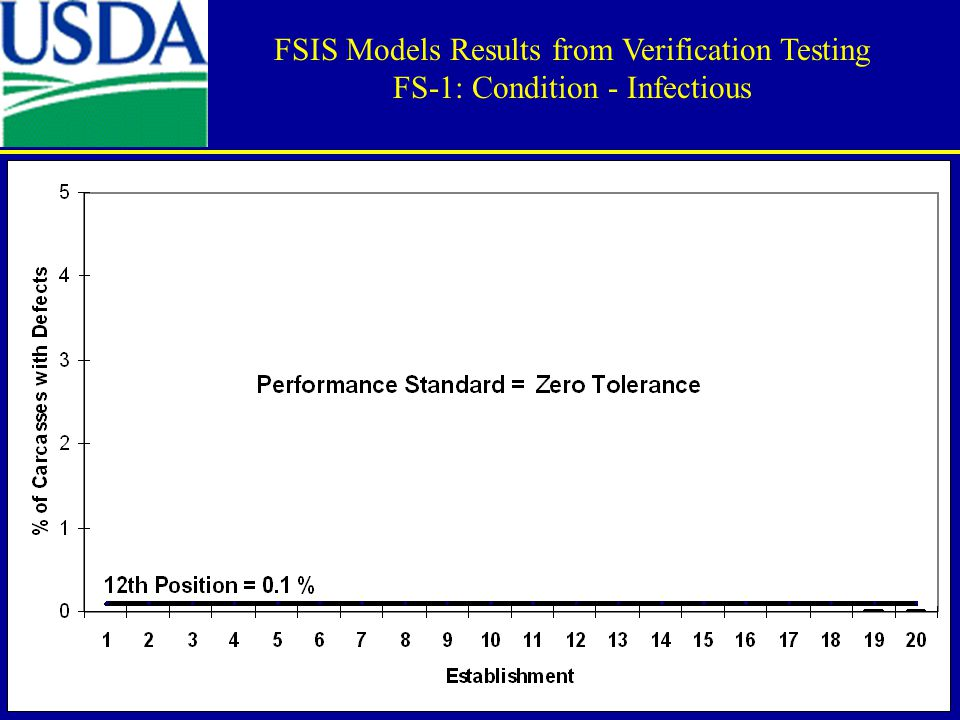 FSIS Models Results from Verification Testing FS-1: Condition - Infectious