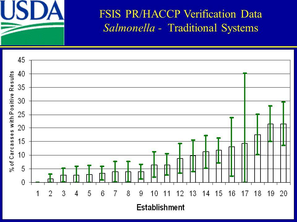 FSIS PR/HACCP Verification Data Salmonella - Traditional Systems