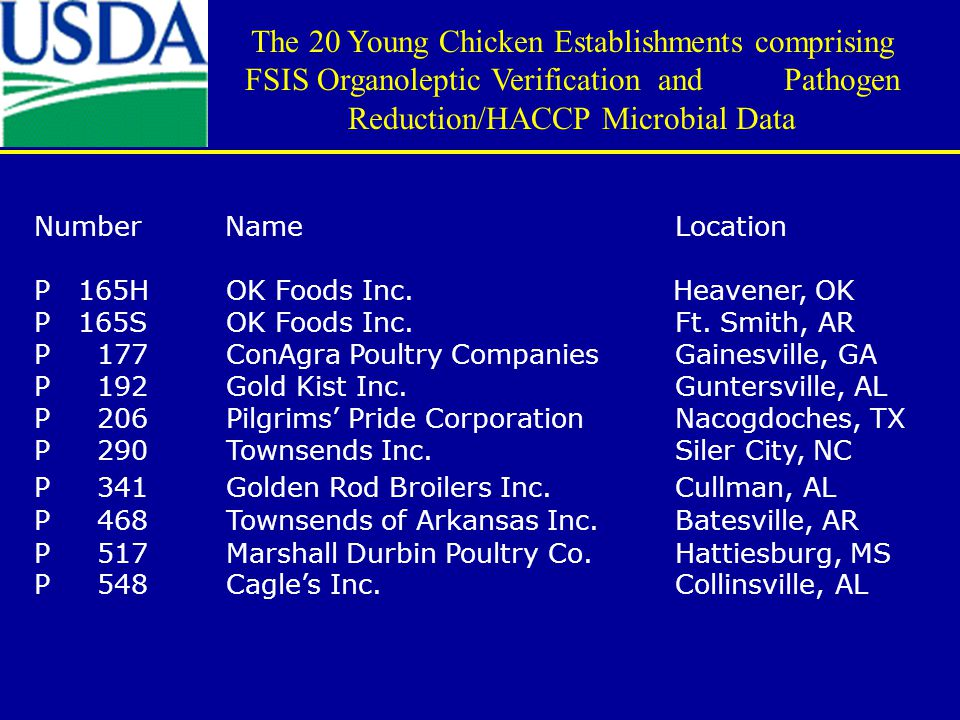 Number Name Location P 165H OK Foods Inc. Heavener, OK P 165SOK Foods Inc. Ft. Smith, AR P 177ConAgra Poultry Companies Gainesville, GA P 192Gold Kist