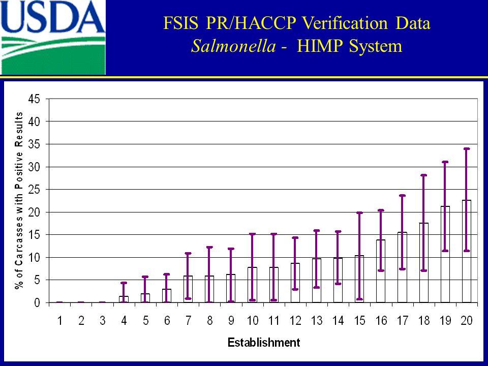 FSIS PR/HACCP Verification Data Salmonella - HIMP System