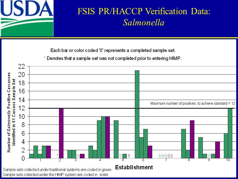FSIS PR/HACCP Verification Data: Salmonella