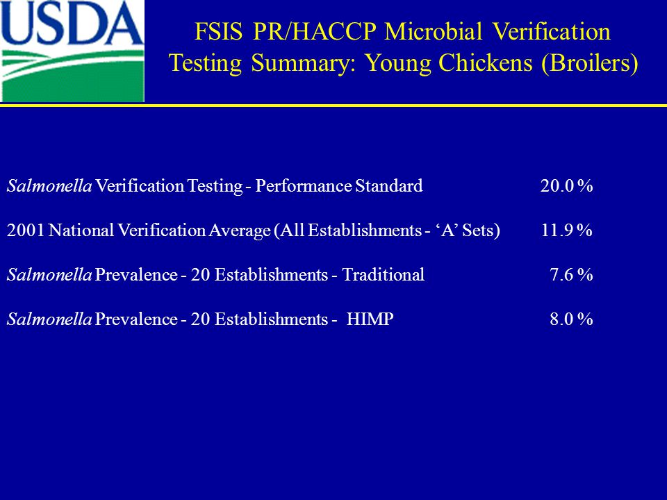 Salmonella Verification Testing - Performance Standard 20.0 % 2001 National Verification Average (All Establishments - 'A' Sets)11.9 % Salmonella Prevalence - 20 Establishments - Traditional 7.6 % Salmonella Prevalence - 20 Establishments - HIMP 8.0 % FSIS PR/HACCP Microbial Verification Testing Summary: Young Chickens (Broilers)
