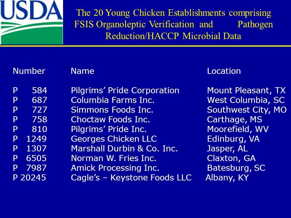 Number Name Location P 584Pilgrims' Pride Corporation Mount Pleasant, TX P 687Columbia Farms Inc.