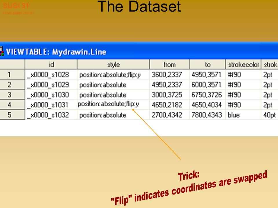 Hoyle paper 019-31 SUGI 31 The Dataset