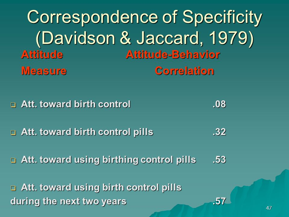 47 Attitude Attitude-Behavior Attitude Attitude-Behavior MeasureCorrelation MeasureCorrelation  Att. toward birth control.08  Att. toward birth cont