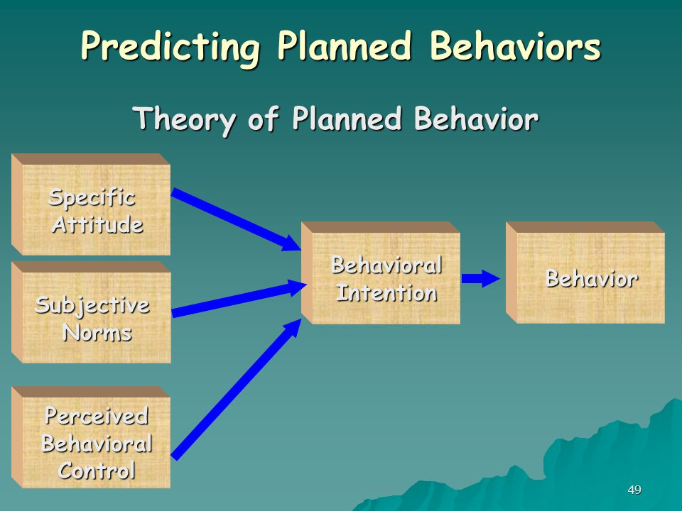 49 Predicting Planned Behaviors Theory of Planned Behavior SpecificAttitude SubjectiveNorms BehavioralIntentionBehavior PerceivedBehavioralControl