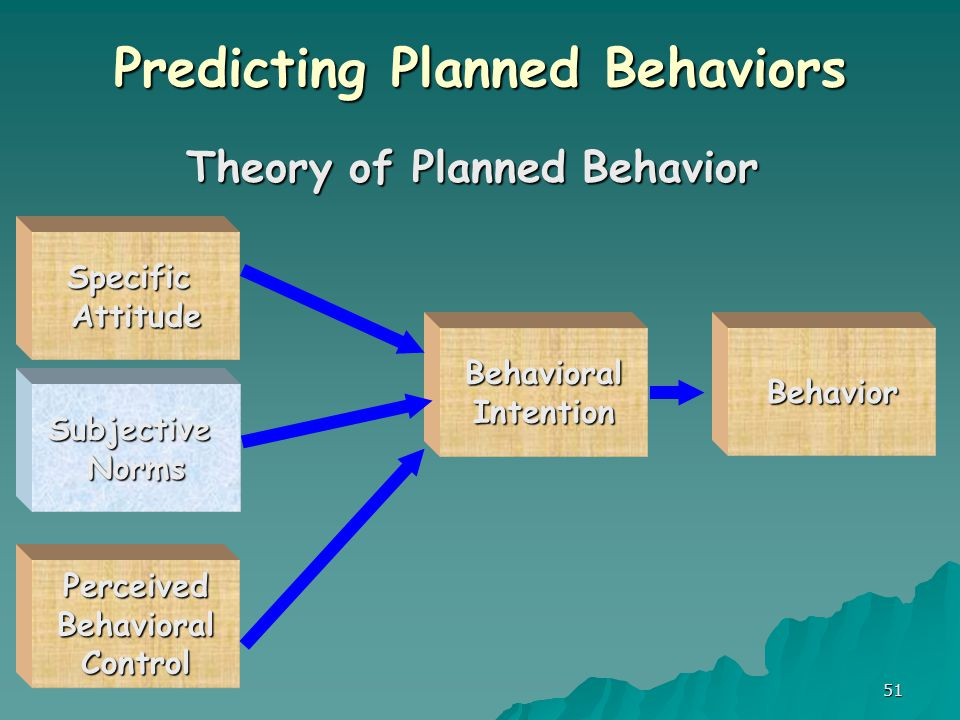 51 Predicting Planned Behaviors Theory of Planned Behavior SpecificAttitude SubjectiveNorms BehavioralIntentionBehavior PerceivedBehavioralControl