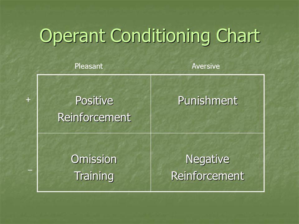Operant Conditioning Chart PositiveReinforcementPunishment OmissionTrainingNegativeReinforcement Pleasant Aversive + _