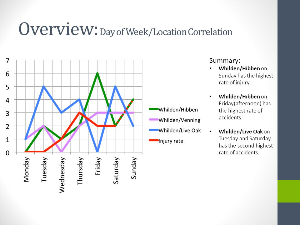 Overview: Day of Week/Location Correlation Summary: Whilden/Hibben on Sunday has the highest rate of injury.