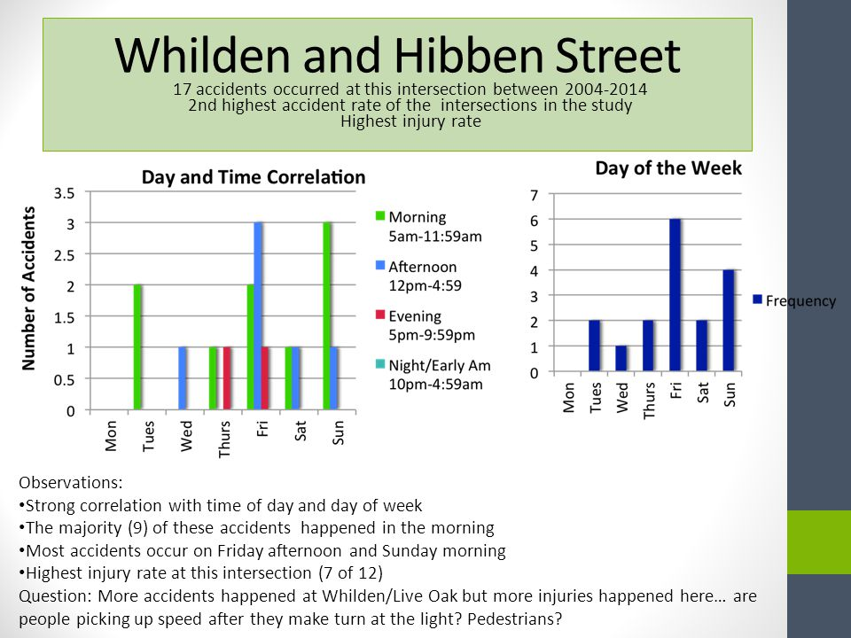 Whilden and Hibben Street 17 accidents occurred at this intersection between 2004-2014 2nd highest accident rate of the intersections in the study Highest injury rate Observations: Strong correlation with time of day and day of week The majority (9) of these accidents happened in the morning Most accidents occur on Friday afternoon and Sunday morning Highest injury rate at this intersection (7 of 12) Question: More accidents happened at Whilden/Live Oak but more injuries happened here… are people picking up speed after they make turn at the light.