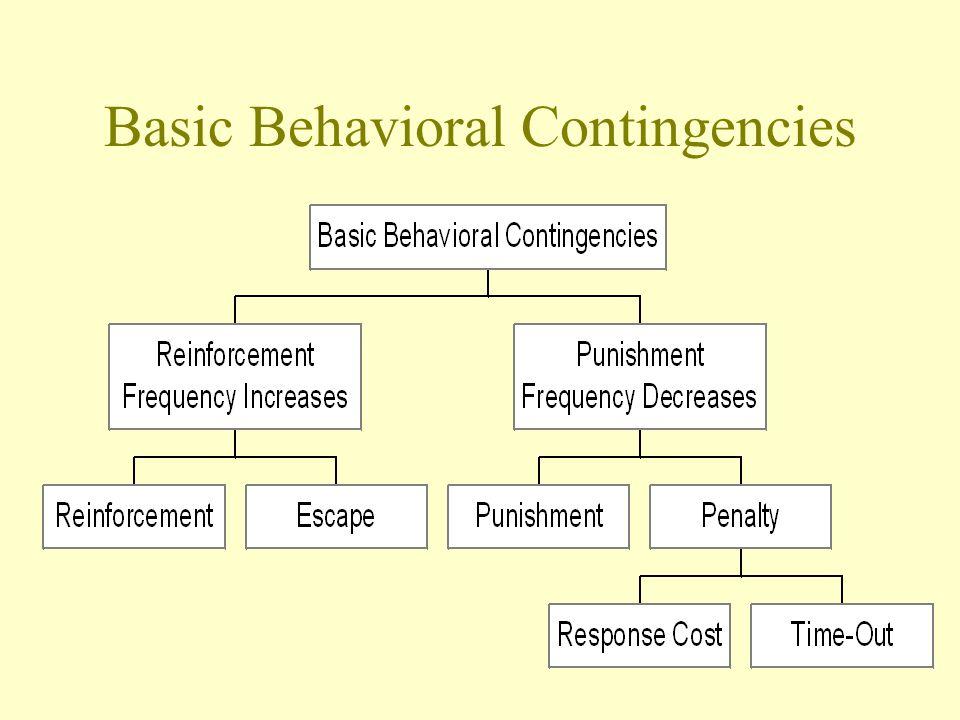 Basic Behavioral Contingencies