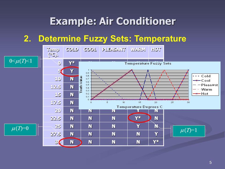 5 2.Determine Fuzzy Sets: Temperature Temp ( 0 C).