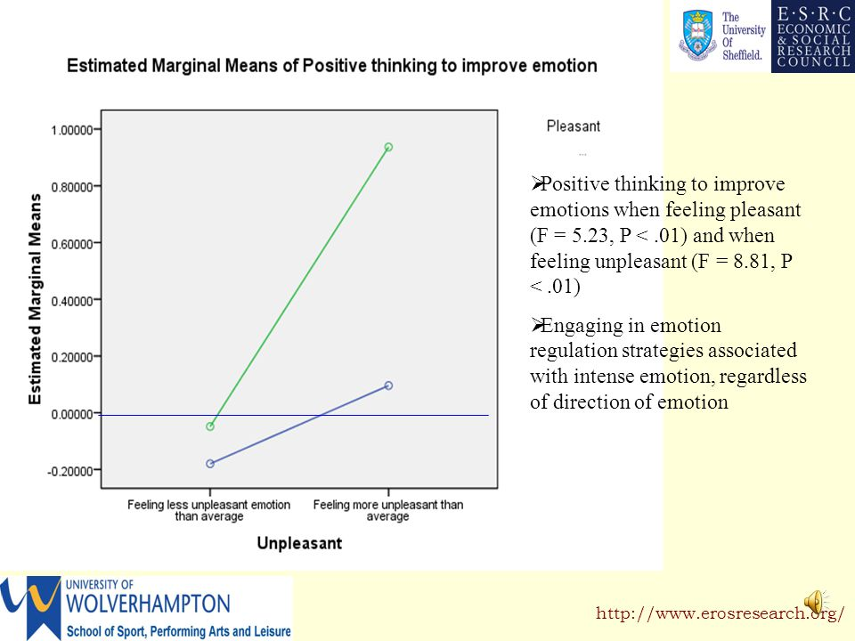 Emotion Regulation of Others and Self http://www.erosresearch.org/ Relationship between emotion and emotion regulation Emotions and emotion regulation strategies were standardized to remove between-subject variation Emotion data classified into: –Pleasant emotions divided in above and below average group –Unpleasant emotions divided in above and below average group Significant main effect for: –Pleasant emotion (Wilks Lambda 5,238 =.88, P <.01) –Unpleasant emotion Wilks Lambda 5,238 =.91 P <.01)