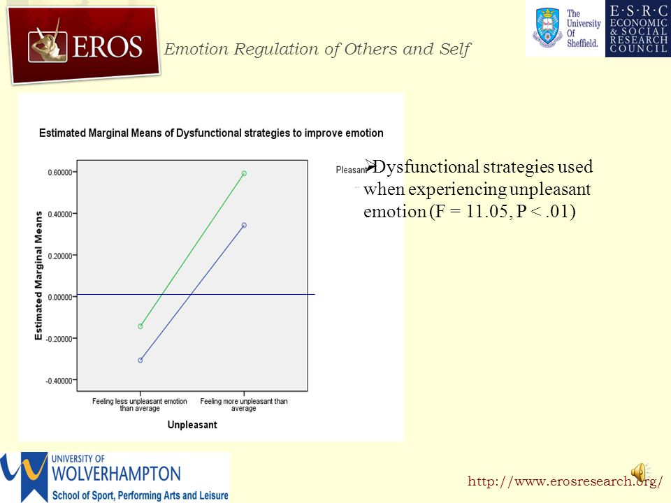 Emotion Regulation of Others and Self http://www.erosresearch.org/  Negative thinking to worsen emotion associated with unpleasant emotion (F = 6.46, P <.05)