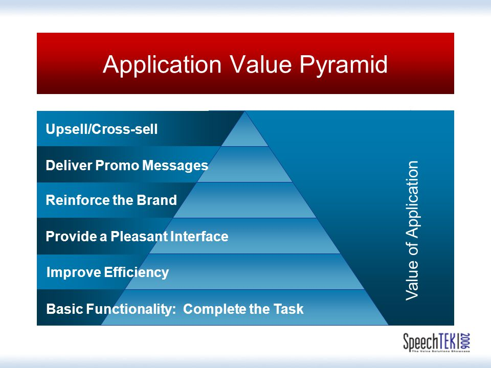 Application Value Pyramid Value of Application Upsell/Cross-sell Provide a Pleasant Interface Improve Efficiency Basic Functionality: Complete the Task Reinforce the Brand Deliver Promo Messages