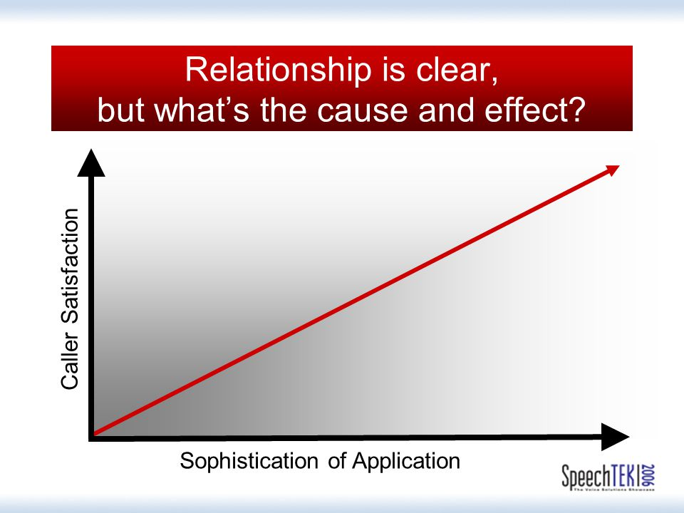 Relationship is clear, but what's the cause and effect.