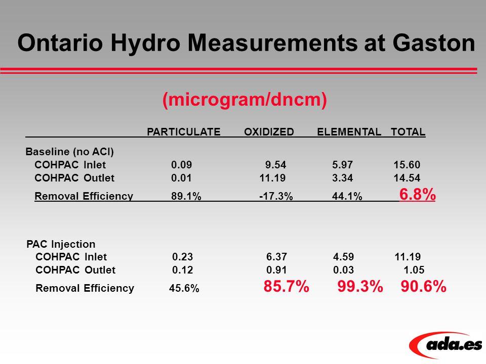 Ontario Hydro Measurements at Gaston (microgram/dncm) PARTICULATEOXIDIZEDELEMENTALTOTAL Baseline (no ACI) COHPAC Inlet 0.09 9.54 5.97 15.60 COHPAC Out
