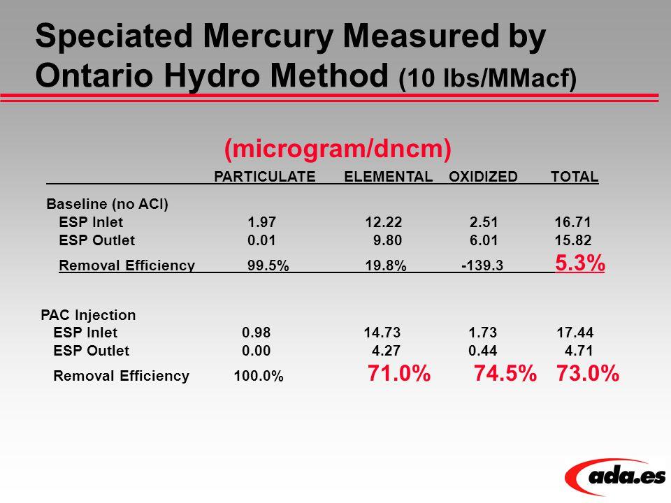 Speciated Mercury Measured by Ontario Hydro Method (10 lbs/MMacf) PARTICULATEELEMENTALOXIDIZEDTOTAL Baseline (no ACI) ESP Inlet 1.97 12.22 2.51 16.71