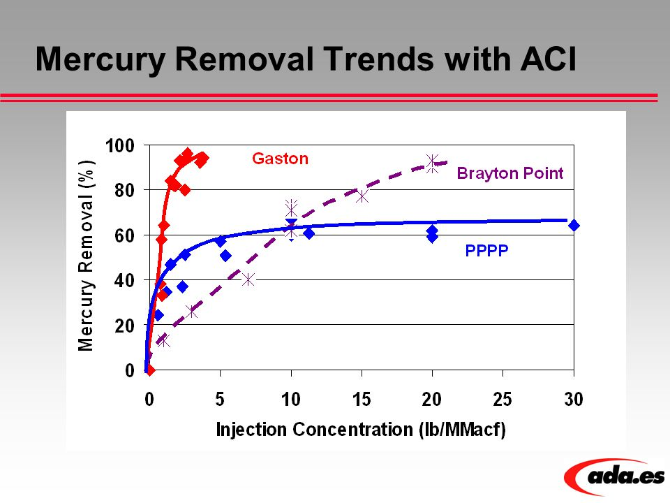 Mercury Removal Trends with ACI