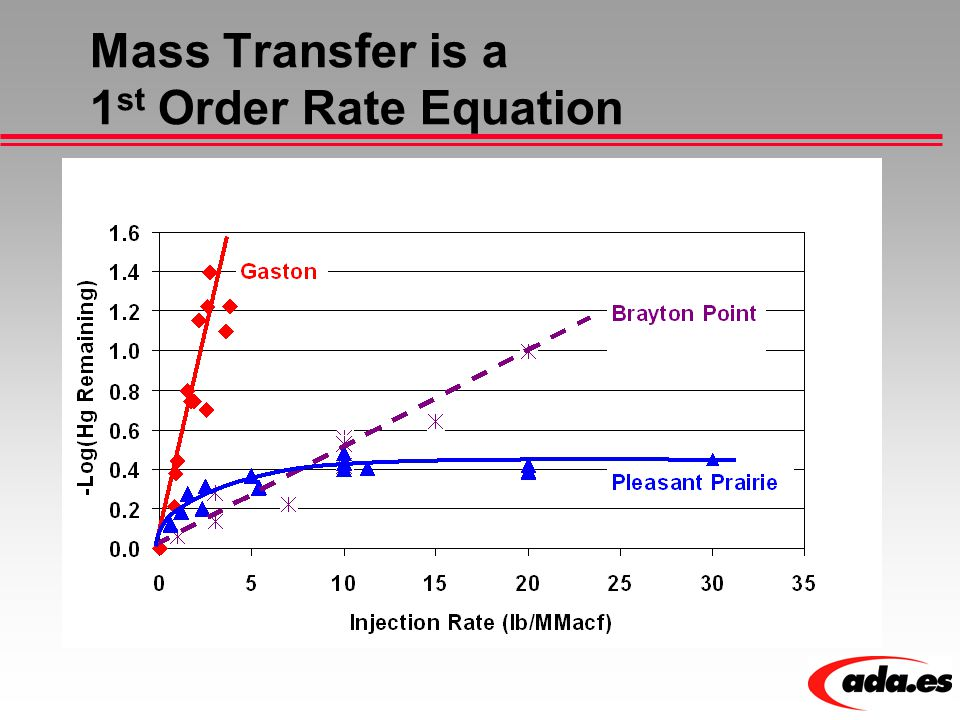 Mass Transfer is a 1 st Order Rate Equation