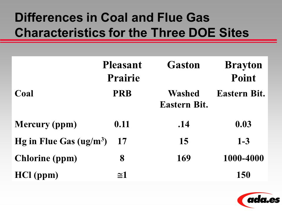 Differences in Coal and Flue Gas Characteristics for the Three DOE Sites Pleasant GastonBrayton Prairie Point CoalPRBWashedEastern Bit.