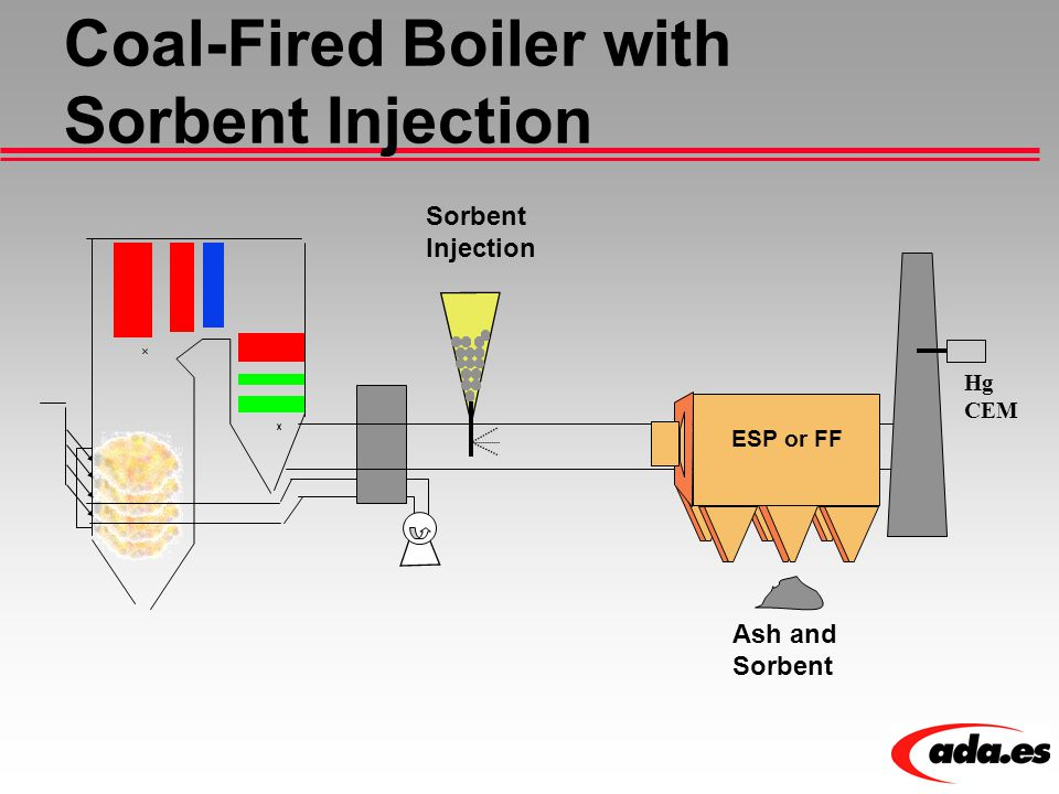 Coal-Fired Boiler with Sorbent Injection Sorbent Injection Ash and Sorbent ESP or FF Hg CEM