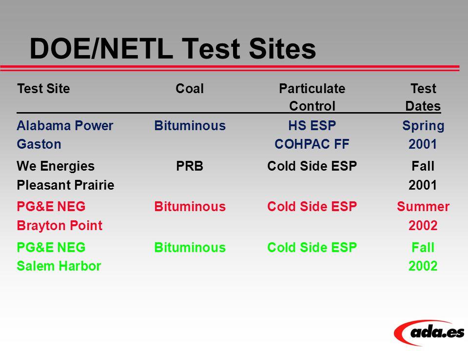 DOE/NETL Test Sites Test SiteCoalParticulate Test ControlDates Alabama PowerBituminousHS ESPSpring Gaston COHPAC FF2001 We Energies PRBCold Side ESPFa
