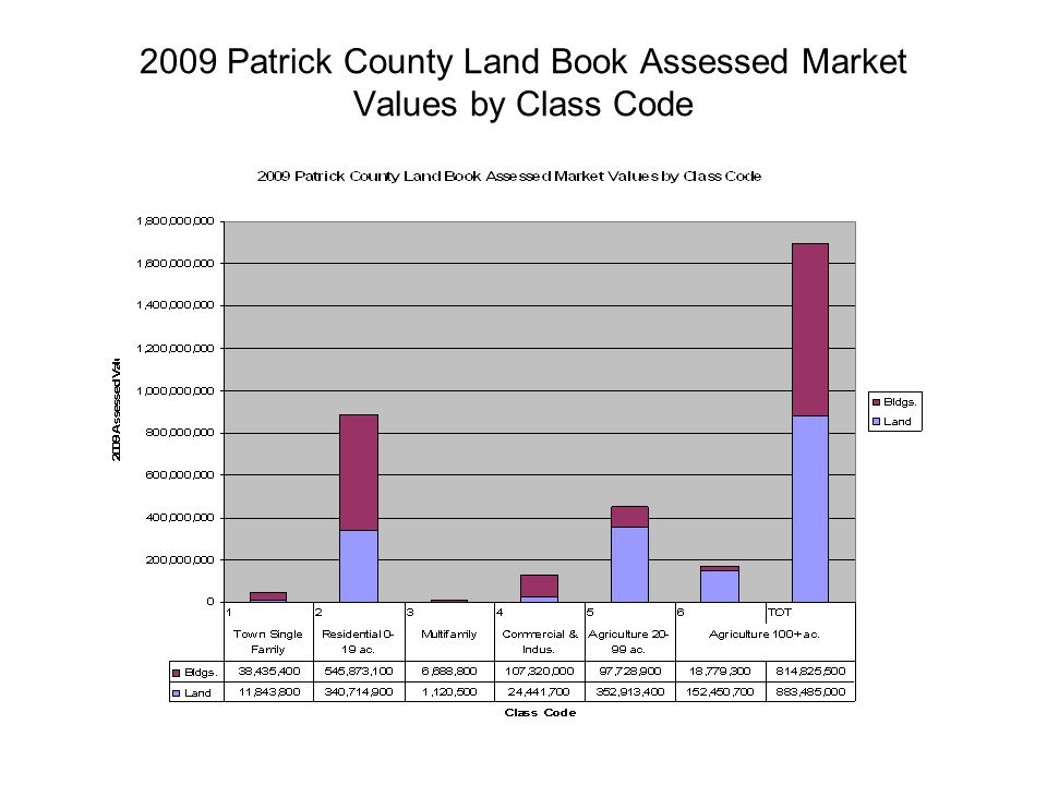 2009 Patrick County Land Book Assessed Market Values by Class Code