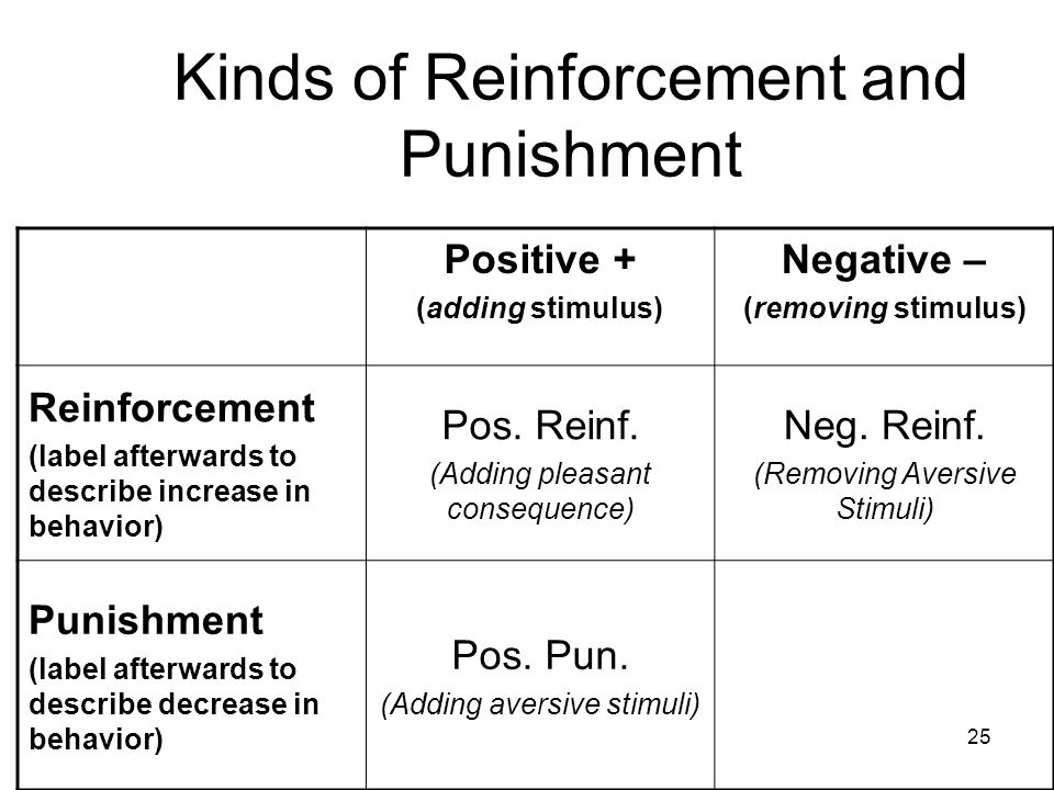 25 Kinds of Reinforcement and Punishment Positive + (adding stimulus) Negative – (removing stimulus) Reinforcement (label afterwards to describe incre
