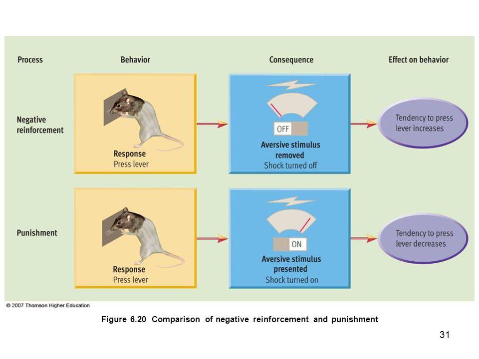 31 Figure 6.20 Comparison of negative reinforcement and punishment