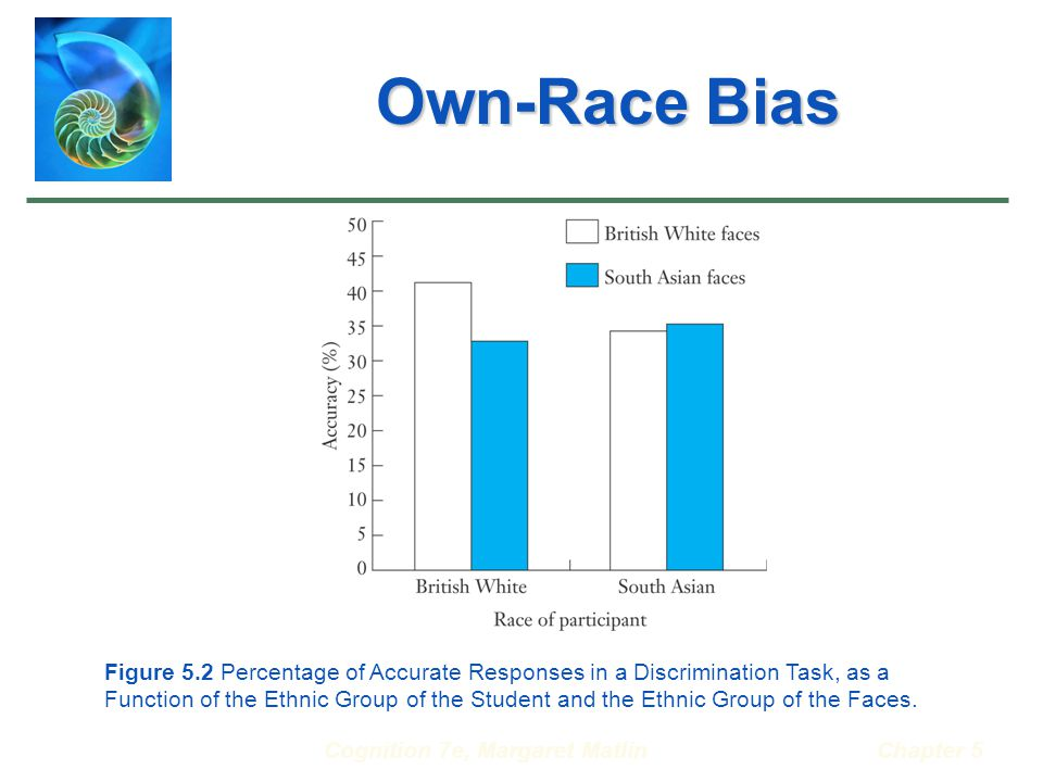 Cognition 7e, Margaret MatlinChapter 5 Own-Race Bias Figure 5.2 Percentage of Accurate Responses in a Discrimination Task, as a Function of the Ethnic Group of the Student and the Ethnic Group of the Faces.