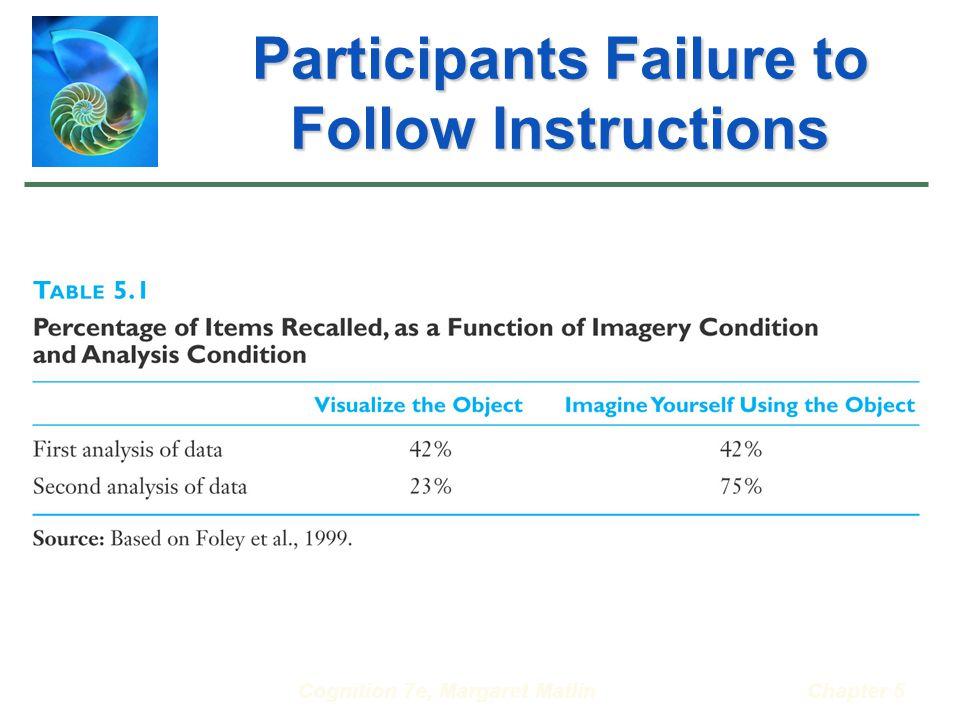 Cognition 7e, Margaret MatlinChapter 5 Participants Failure to Follow Instructions