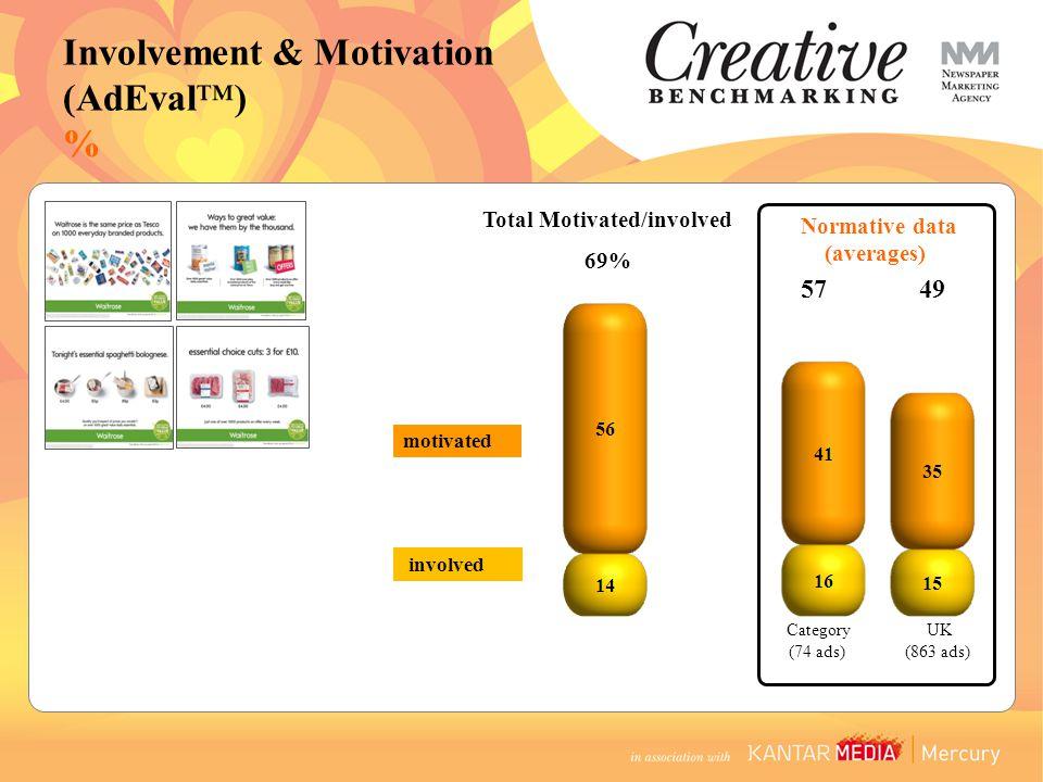 5749 Category (74 ads) UK (863 ads) Total Motivated/involved 69% Normative data (averages) motivated involved Involvement & Motivation (AdEval™) %