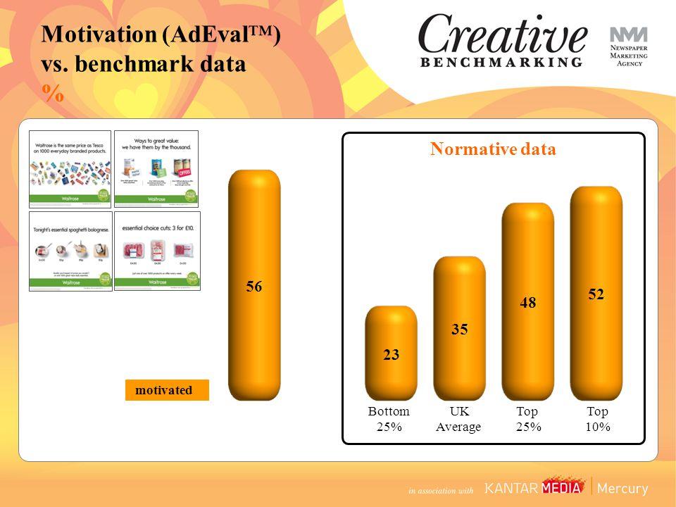 Bottom 25% UK Average Top 25% Top 10% motivated Motivation (AdEval™) vs. benchmark data % Normative data