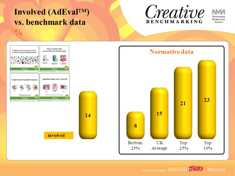 involved Bottom 25% UK Average Top 25% Top 10% Involved (AdEval™) vs. benchmark data % Normative data