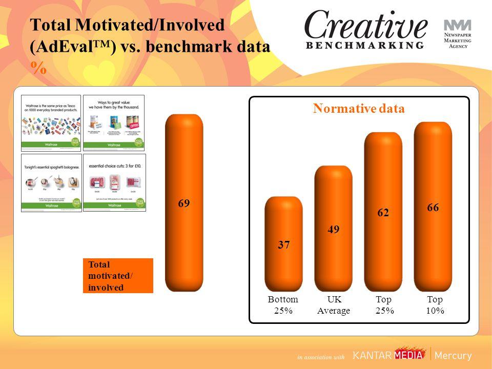 Total motivated/ involved Normative data Bottom 25% UK Average Top 25% Top 10% Total Motivated/Involved (AdEval™) vs. benchmark data %