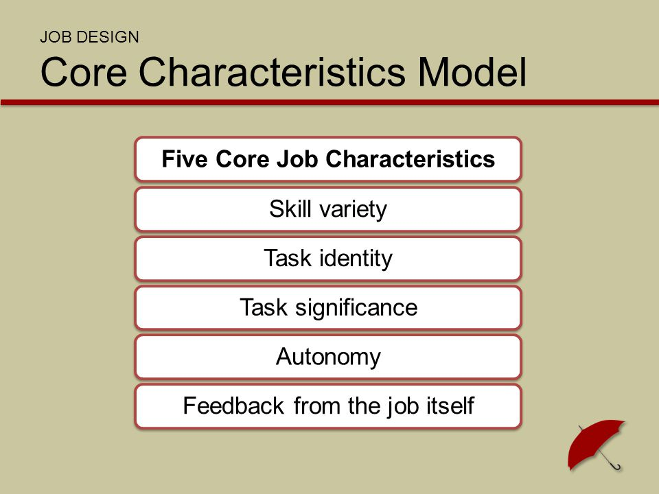 JOB DESIGN Core Characteristics Model Five Core Job CharacteristicsSkill varietyTask identityTask significanceAutonomyFeedback from the job itself