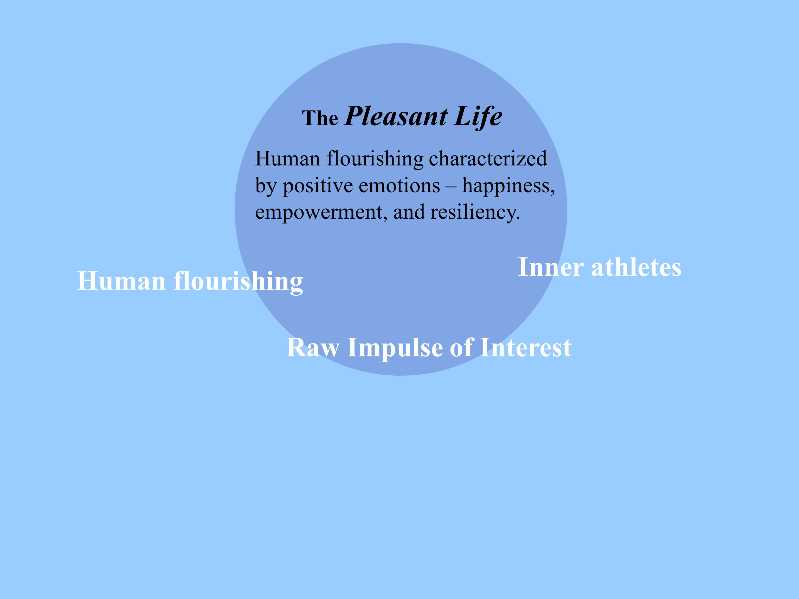 The Pleasant Life Human flourishing characterized by positive emotions – happiness, empowerment, and resiliency. Human flourishing Inner athletes Raw