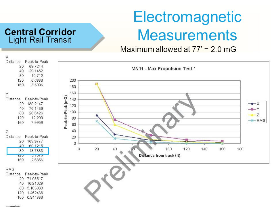 15 Electromagnetic Measurements Light Rail Transit Central Corridor Maximum allowed at 77' = 2.0 mG