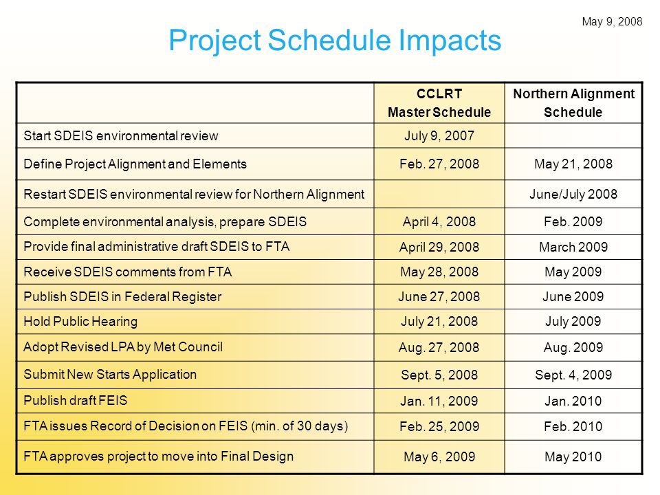 Project Schedule Impacts CCLRT Master Schedule Northern Alignment Schedule Start SDEIS environmental reviewJuly 9, 2007 Define Project Alignment and ElementsFeb.