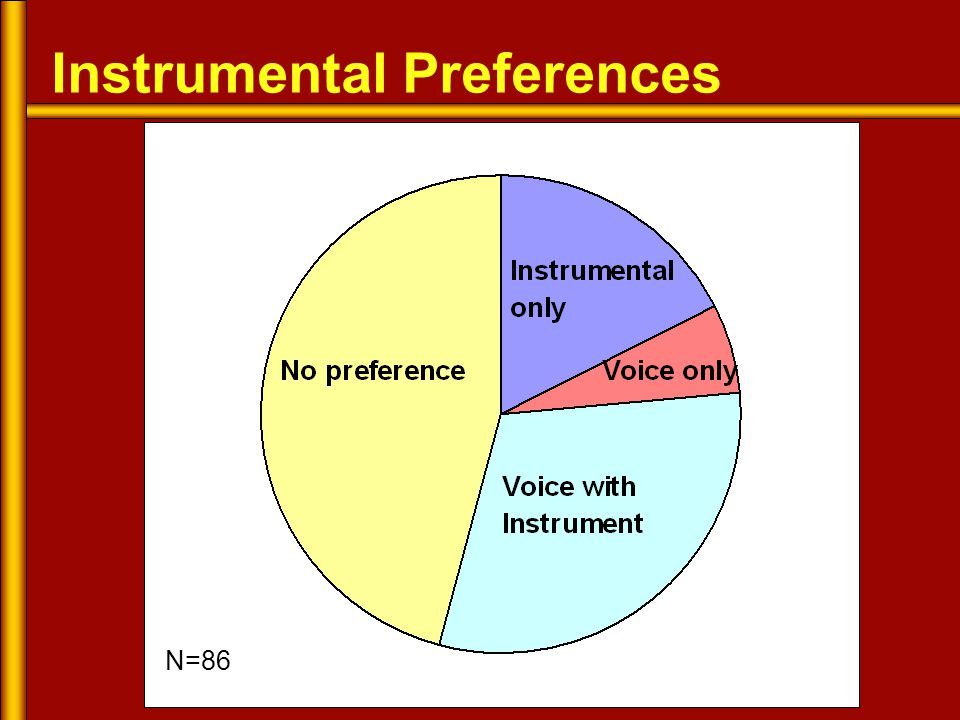 Instrumental Preferences N=86