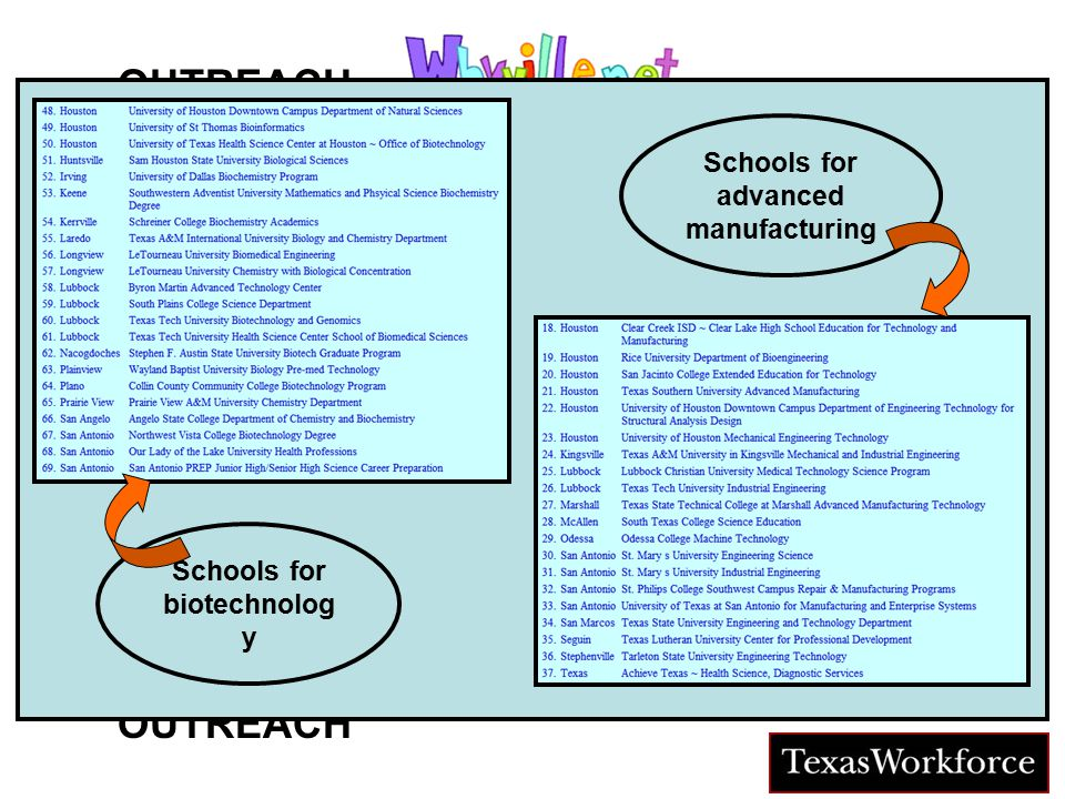 TM OUTREACH CAREER SIMULATION Career Pipelines JOBSJOBS Schools for biotechnolog y Schools for advanced manufacturing