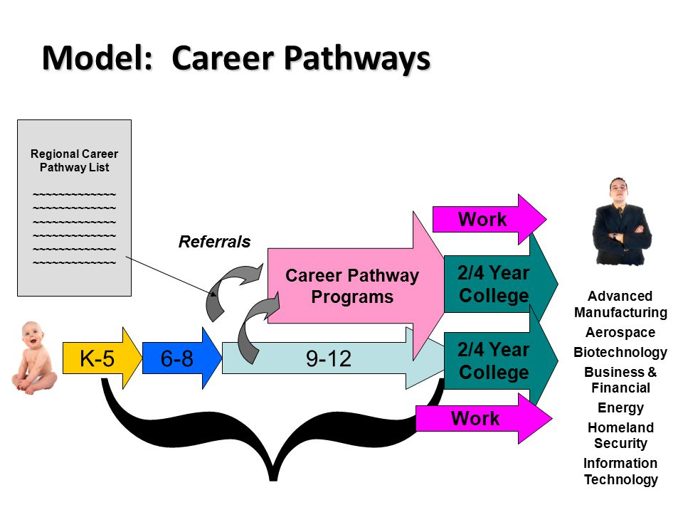 6-89-12 Career Pathway Programs Referrals 2/4 Year College K-5 { 2/4 Year College Advanced Manufacturing Aerospace Biotechnology Business & Financial Energy Homeland Security Information Technology Work Model: Career Pathways Regional Career Pathway List ~~~~~~~~~~~~~