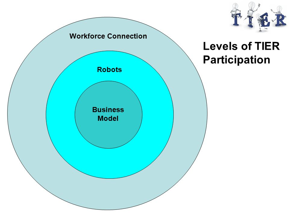 TM Workforce Connection Robots Business Model Levels of TIER Participation