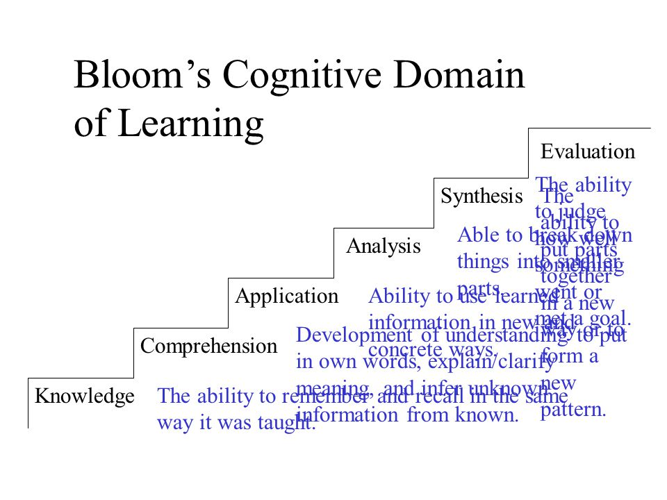 Knowledge Comprehension Application Analysis Synthesis Evaluation Bloom's Cognitive Domain of Learning The ability to remember and recall in the same way it was taught.