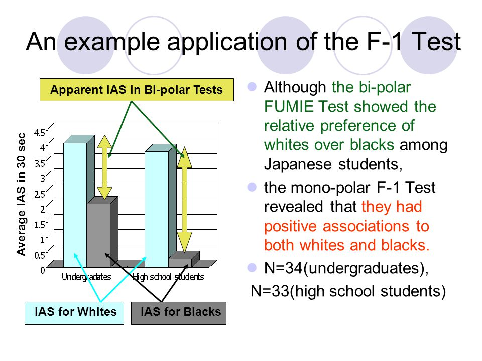 An example application of the F-1 Test Although the bi-polar FUMIE Test showed the relative preference of whites over blacks among Japanese students, the mono-polar F-1 Test revealed that they had positive associations to both whites and blacks.