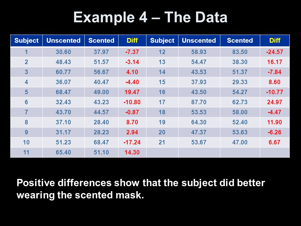 Example 4 – The Data SubjectUnscentedScentedDiffSubjectUnscentedScentedDiff 130.6037.97-7.371258.9383.50-24.57 248.4351.57-3.141354.4738.3016.17 360.7756.674.101443.5351.37-7.84 436.0740.47-4.401537.9329.338.60 568.4749.0019.471643.5054.27-10.77 632.4343.23-10.801787.7062.7324.97 743.7044.57-0.871853.5358.00-4.47 837.1028.408.701964.3052.4011.90 931.1728.232.942047.3753.63-6.26 1051.2368.47-17.242153.6747.006.67 1165.4051.1014.30 Positive differences show that the subject did better wearing the scented mask.