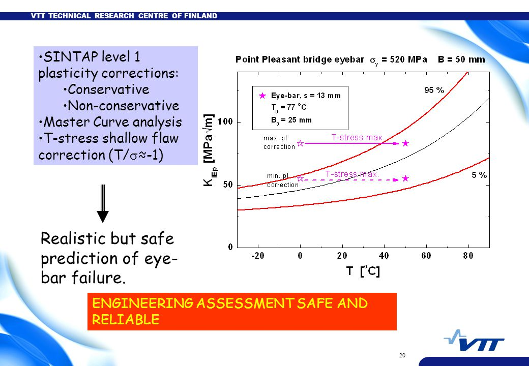 VTT TECHNICAL RESEARCH CENTRE OF FINLAND 20 SINTAP level 1 plasticity corrections: Conservative Non-conservative Master Curve analysis T-stress shallow flaw correction (T/  ≈-1) Realistic but safe prediction of eye- bar failure.