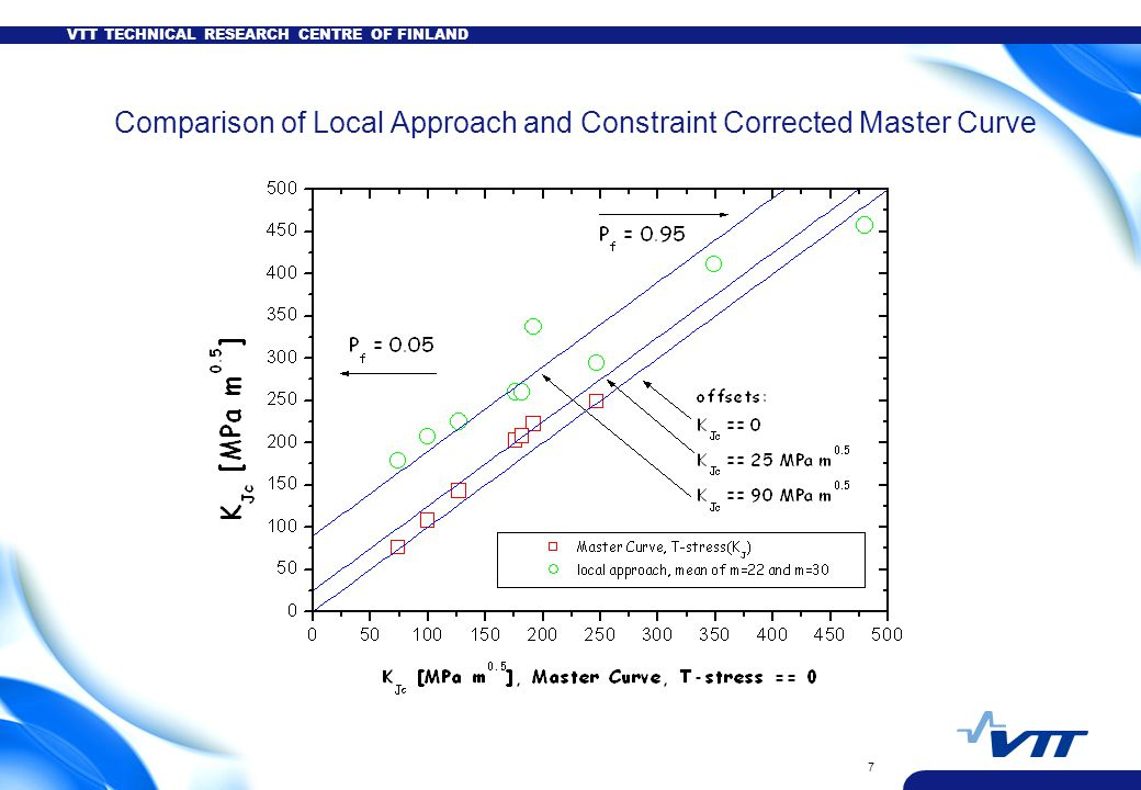 VTT TECHNICAL RESEARCH CENTRE OF FINLAND 7 Comparison of Local Approach and Constraint Corrected Master Curve